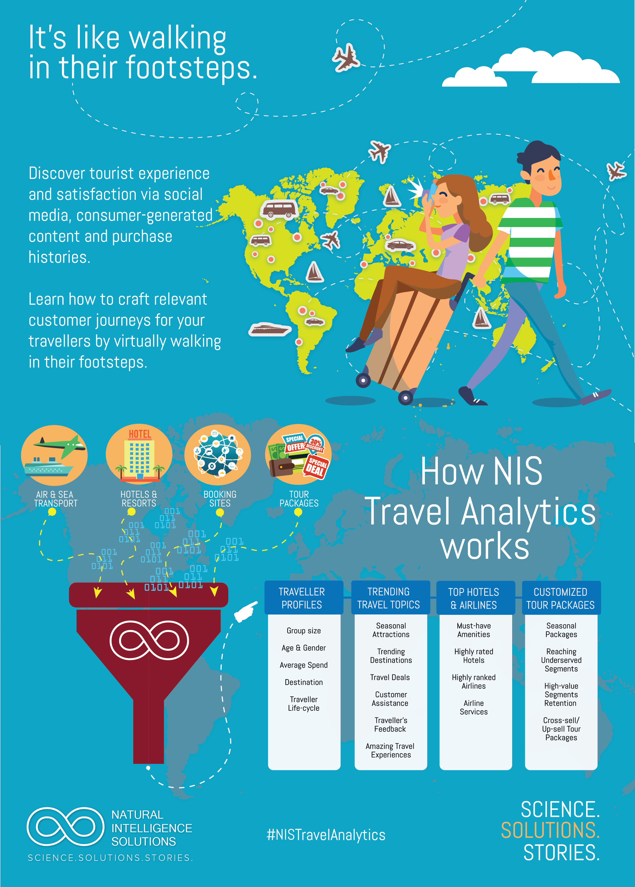 NIS-Travel Solutions